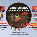 The Times: Rete di fanatici che minacciano i Balcani